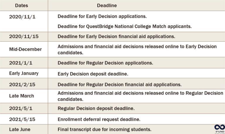 哥倫比亞大學申請重要時程