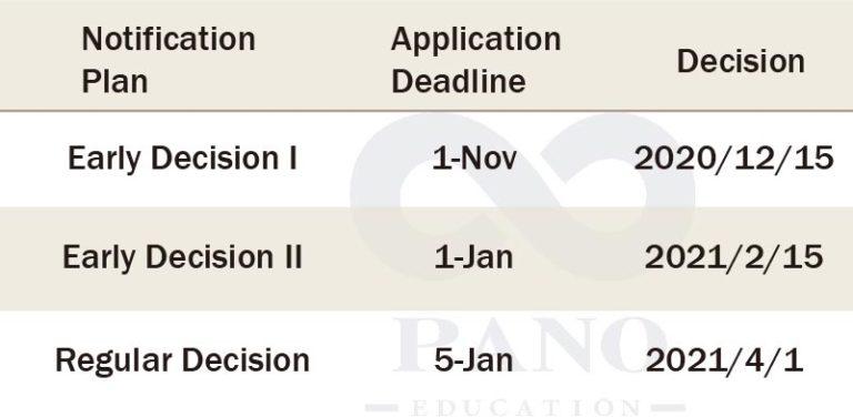 NYU 申請時程表