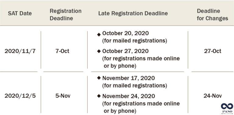2020年SAT申請截止日期