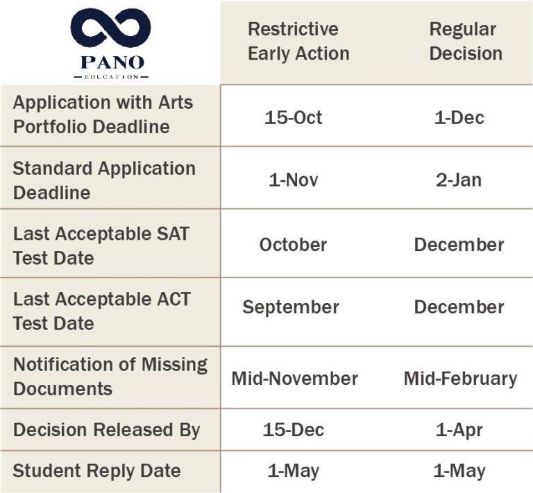 史丹佛大學申請時間