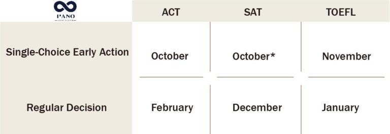 耶魯大學申請日期